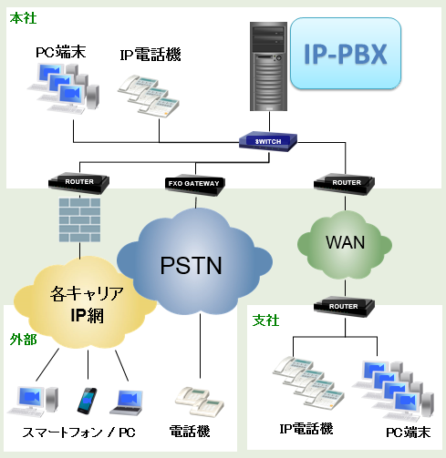 pbx_diagram1