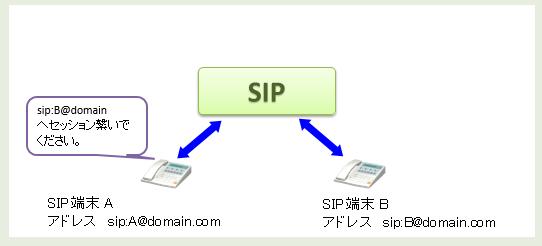 sip_explanation1