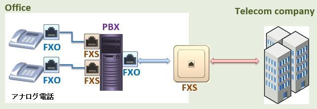 fxo-pbx-fxs