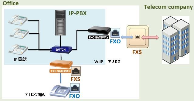 ippbx-fxs-fxo