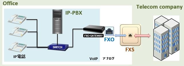 ippbx-fxs