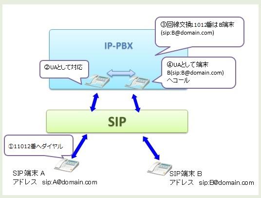 sip_explanation3