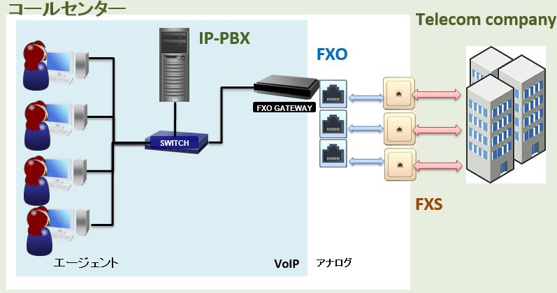 call_center_fxo