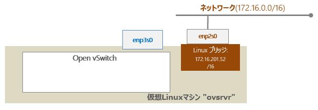 ovs_install1