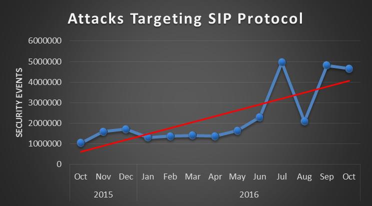 sip_attack
